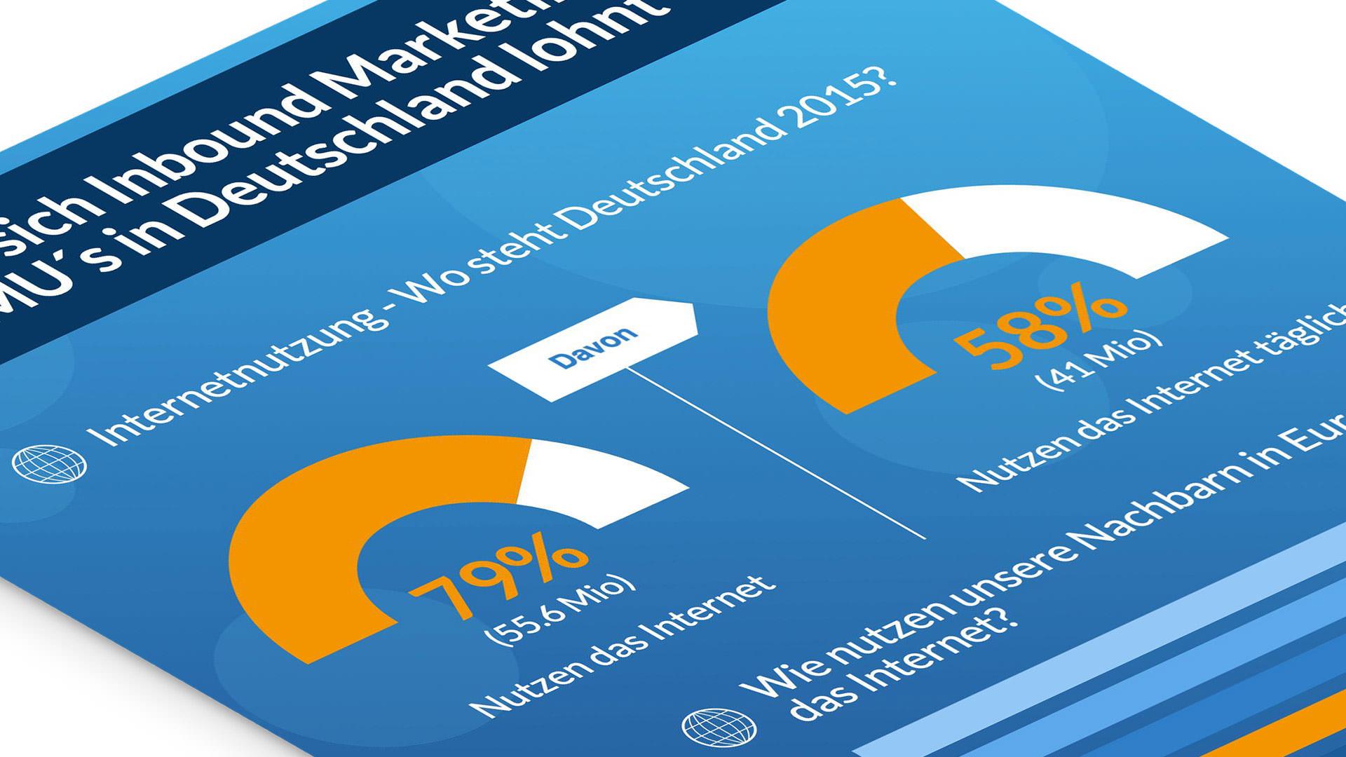 internet-nutzung-in-deutschland-lohnt-sich-fuer-kmu-in-inbound-marketing-zu-investieren-infografik