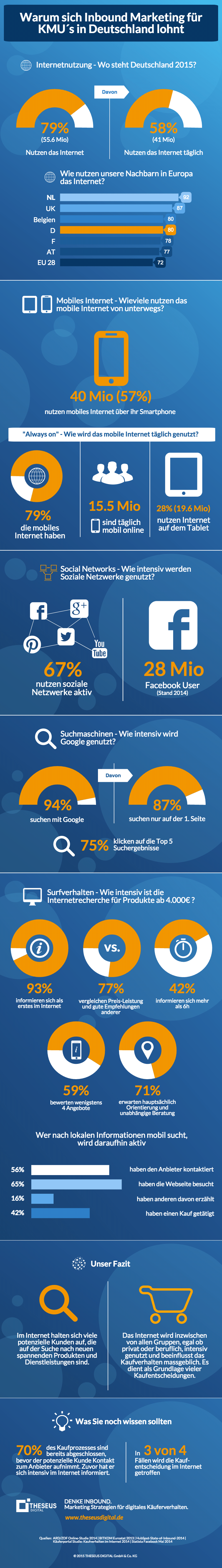 infografik_inbound-marketing-potenzial_online-internet-nutzung-deutschland-2015